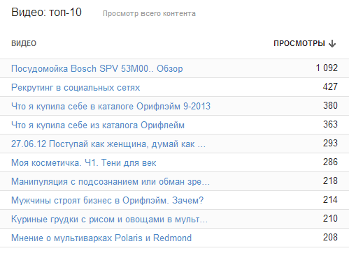 YouTube Analytics - YouTube 1